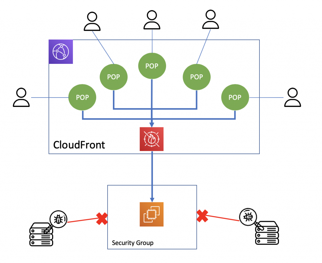 CloudFront Origin Protection